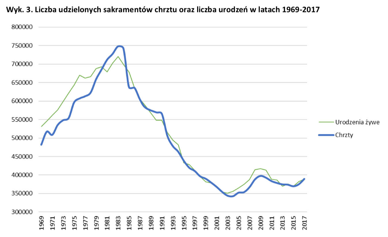 Chrzty-1967-2017
